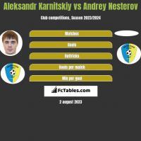Aleksandr Karnitskiy vs Andrey Nesterov h2h player stats