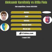 Aleksandr Karnitskiy vs Attila Fiola h2h player stats