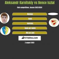 Aleksandr Karnitskiy vs Bence Iszlai h2h player stats