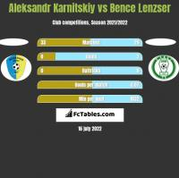 Aleksandr Karnitski vs Bence Lenzser h2h player stats