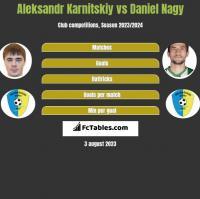 Aleksandr Karnitskiy vs Daniel Nagy h2h player stats