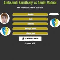 Aleksandr Karnitskiy vs Daniel Vadnai h2h player stats