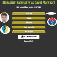 Aleksandr Karnitskiy vs David Markvart h2h player stats