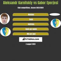 Aleksandr Karnitskiy vs Gabor Eperjesi h2h player stats
