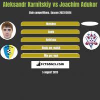 Aleksandr Karnitskiy vs Joachim Adukor h2h player stats