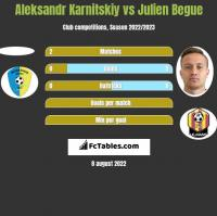 Aleksandr Karnitskiy vs Julien Begue h2h player stats