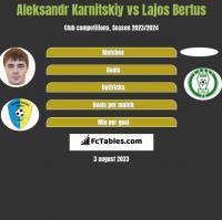 Aleksandr Karnitskiy vs Lajos Bertus h2h player stats