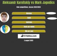 Aleksandr Karnitskiy vs Mark Jagodics h2h player stats
