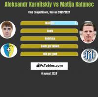 Aleksandr Karnitskiy vs Matija Katanec h2h player stats