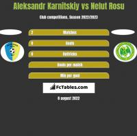 Aleksandr Karnitskiy vs Nelut Rosu h2h player stats