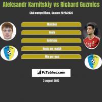Aleksandr Karnitskiy vs Richard Guzmics h2h player stats