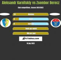 Aleksandr Karnitskiy vs Zsombor Berecz h2h player stats