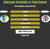 Aleksandr Karnitskiy vs Yasin Hamed h2h player stats