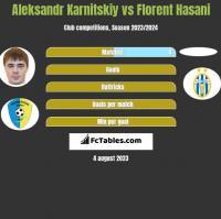 Aleksandr Karnitskiy vs Florent Hasani h2h player stats