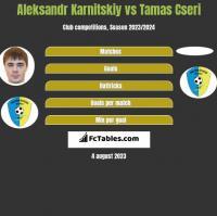 Aleksandr Karnitskiy vs Tamas Cseri h2h player stats