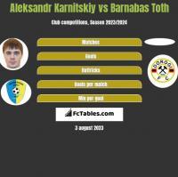 Aleksandr Karnitskiy vs Barnabas Toth h2h player stats