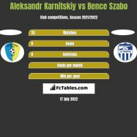 Aleksandr Karnitskiy vs Bence Szabo h2h player stats