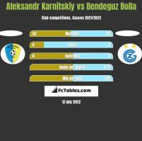 Aleksandr Karnitskiy vs Bendeguz Bolla h2h player stats