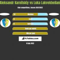 Aleksandr Karnitskiy vs Luka Lakvekheliani h2h player stats