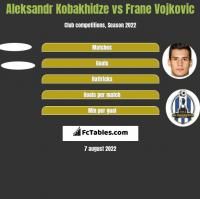 Aleksander Kobachidze vs Frane Vojkovic h2h player stats