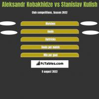 Aleksander Kobachidze vs Stanislav Kulish h2h player stats