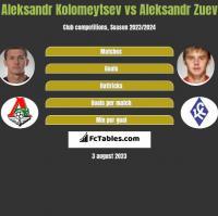 Aleksandr Kolomeytsev vs Aleksandr Zuev h2h player stats