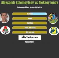 Aleksandr Kolomeytsev vs Aleksey Ionov h2h player stats