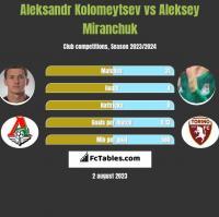 Aleksandr Kolomeytsev vs Aleksey Miranchuk h2h player stats