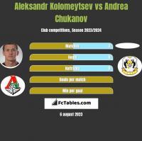 Aleksandr Kołomiejcew vs Andrea Chukanov h2h player stats