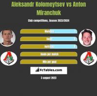 Aleksandr Kolomeytsev vs Anton Miranchuk h2h player stats