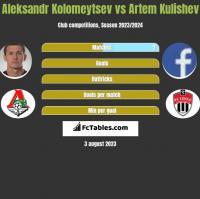 Aleksandr Kołomiejcew vs Artem Kulishev h2h player stats