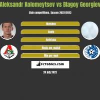 Aleksandr Kolomeytsev vs Blagoy Georgiev h2h player stats