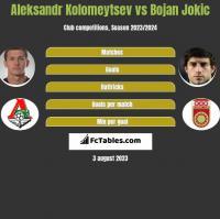 Aleksandr Kolomeytsev vs Bojan Jokic h2h player stats