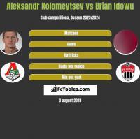 Aleksandr Kolomeytsev vs Brian Idowu h2h player stats