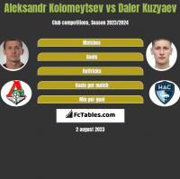 Aleksandr Kolomeytsev vs Daler Kuzyaev h2h player stats