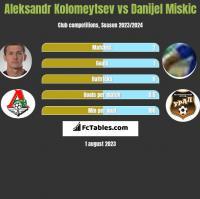 Aleksandr Kołomiejcew vs Danijel Miskic h2h player stats