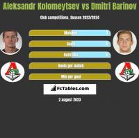Aleksandr Kolomeytsev vs Dmitri Barinov h2h player stats