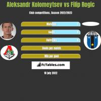 Aleksandr Kołomiejcew vs Filip Rogic h2h player stats