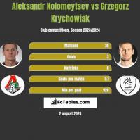 Aleksandr Kolomeytsev vs Grzegorz Krychowiak h2h player stats