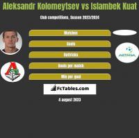 Aleksandr Kołomiejcew vs Islambek Kuat h2h player stats