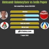 Aleksandr Kolomeytsev vs Ivelin Popov h2h player stats