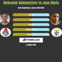 Aleksandr Kolomeytsev vs Joao Mario h2h player stats