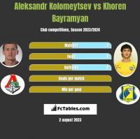 Aleksandr Kolomeytsev vs Khoren Bayramyan h2h player stats