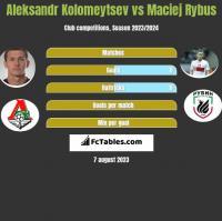 Aleksandr Kolomeytsev vs Maciej Rybus h2h player stats