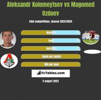 Aleksandr Kolomeytsev vs Magomed Ozdoev h2h player stats