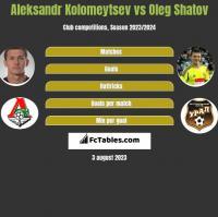 Aleksandr Kolomeytsev vs Oleg Shatov h2h player stats