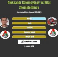 Aleksandr Kolomeytsev vs Rifat Zhemaletdinov h2h player stats