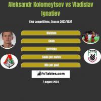 Aleksandr Kolomeytsev vs Vladislav Ignatiev h2h player stats