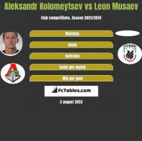 Aleksandr Kolomeytsev vs Leon Musaev h2h player stats