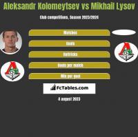 Aleksandr Kolomeytsev vs Mikhail Lysov h2h player stats